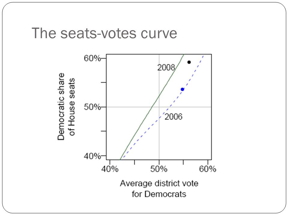 The seats-votes curve