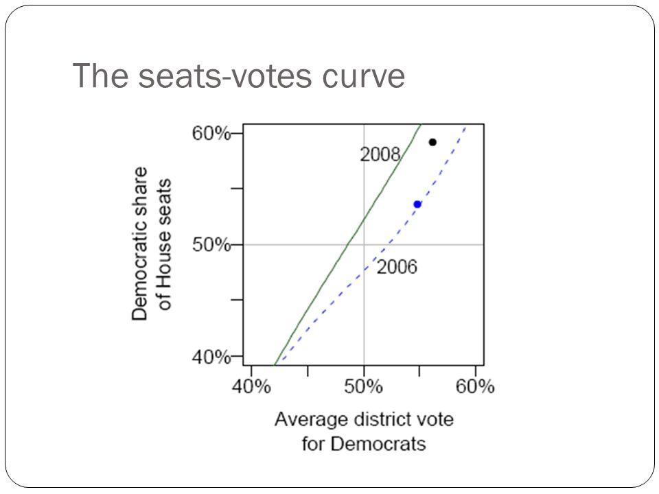 The seats-votes curve