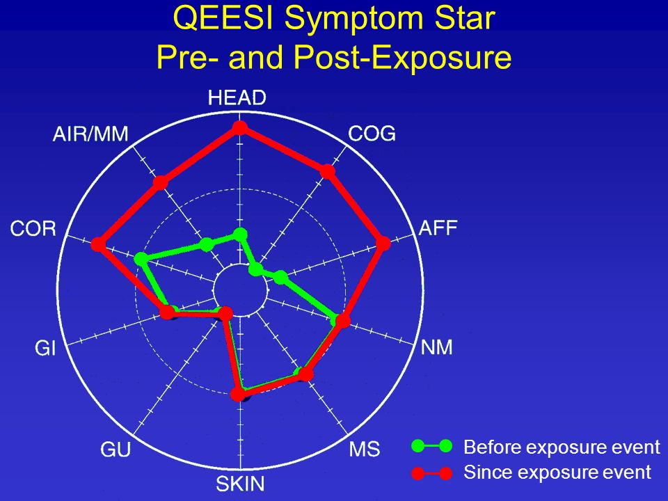 QEESI Symptom Star Pre- and Post-Exposure