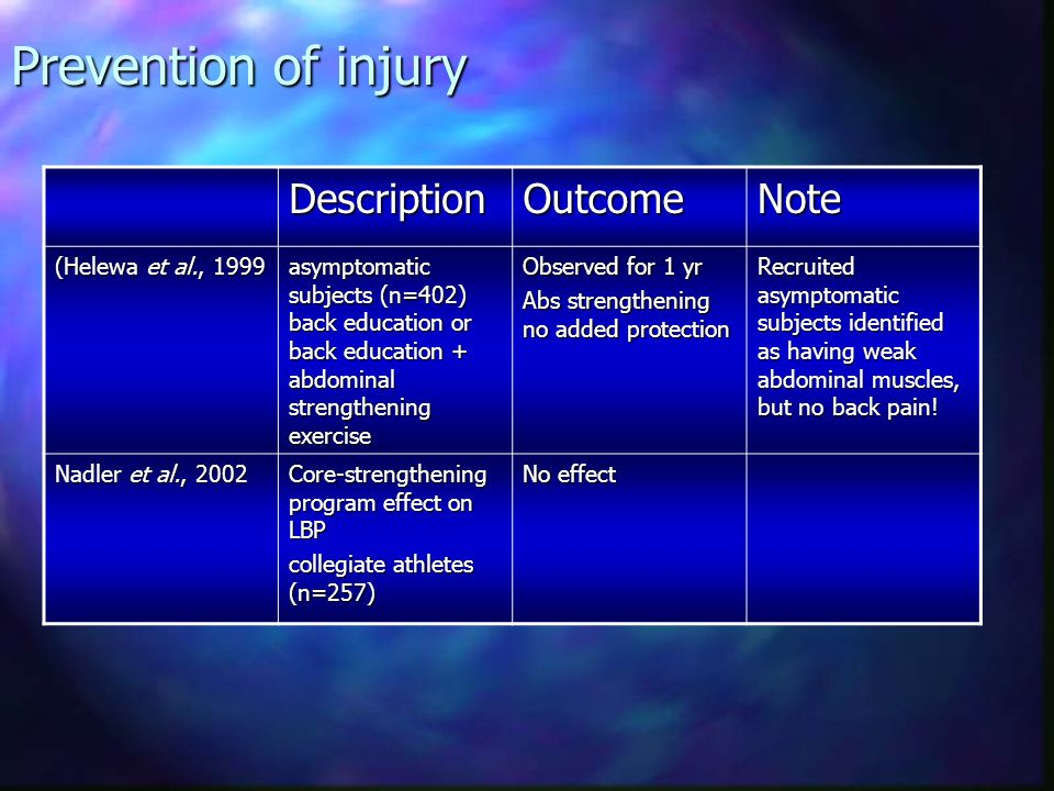 Prevention of injury Description Outcome Note (Helewa et al., 1999