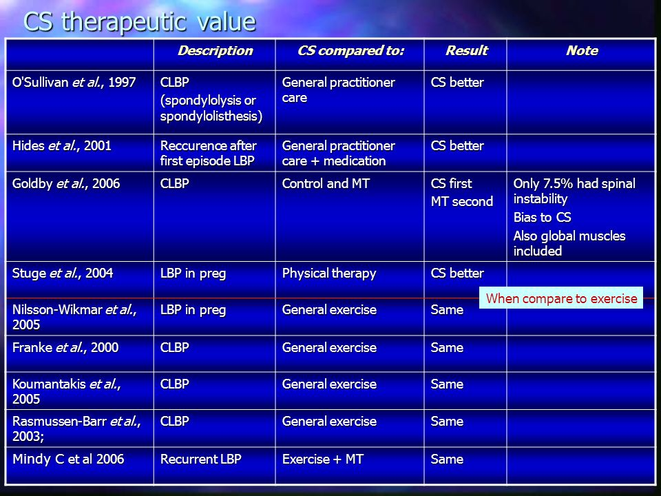 CS therapeutic value Description CS compared to: Result Note