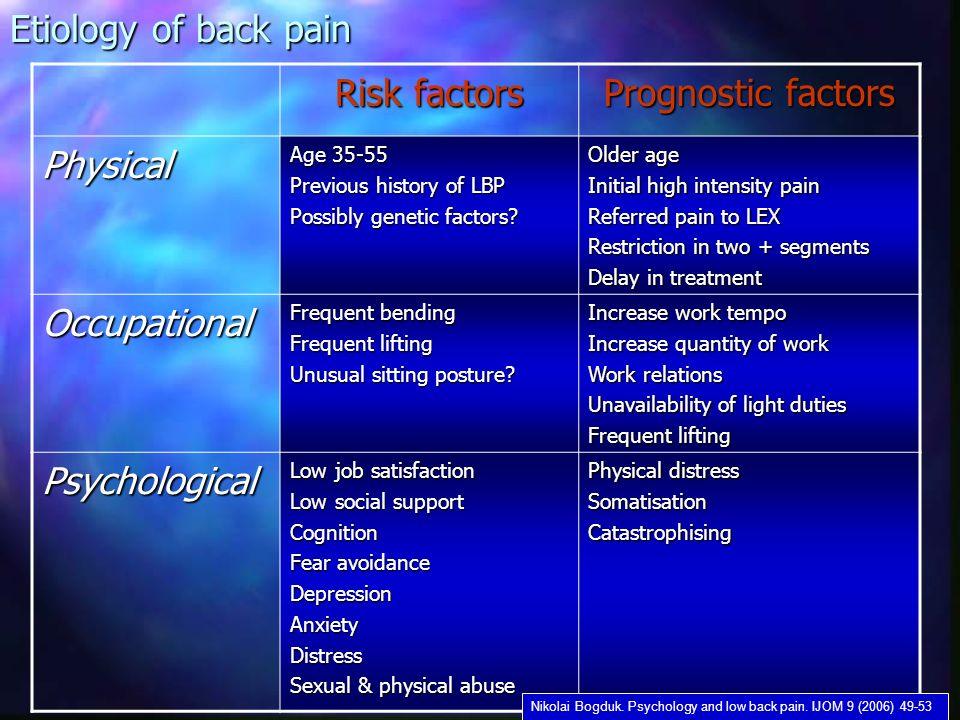 Etiology of back pain Risk factors Prognostic factors Physical