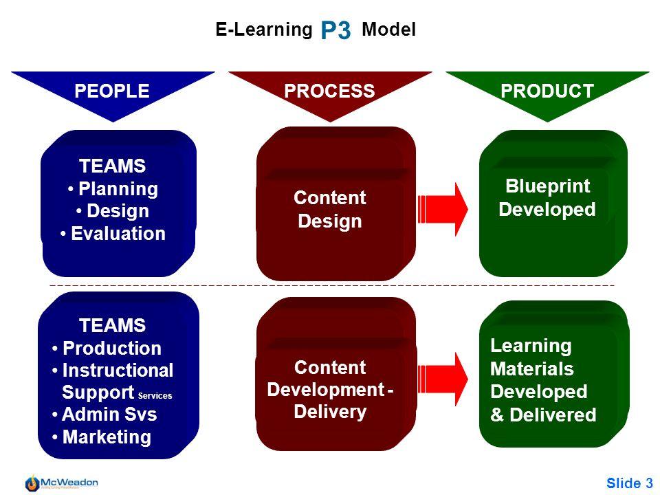 P3 TEAMS Blueprint Developed Content Design TEAMS