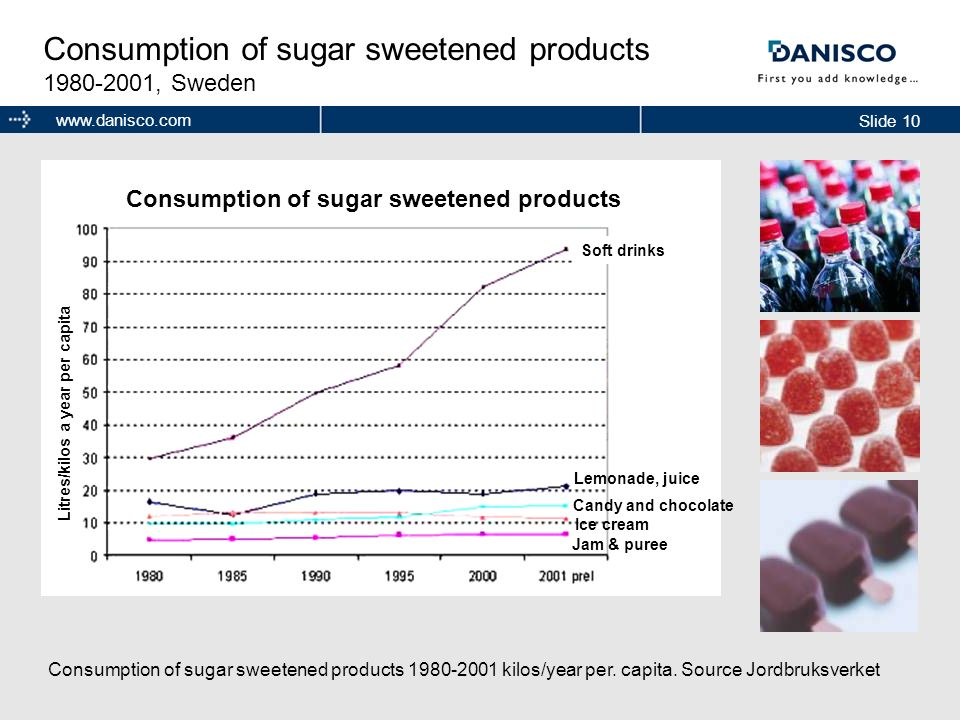 Consumption of sugar sweetened products 1980-2001, Sweden