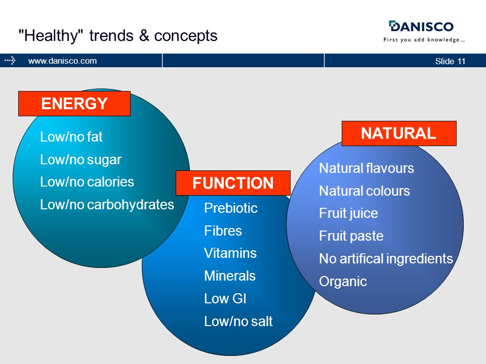 Healthy trends & concepts