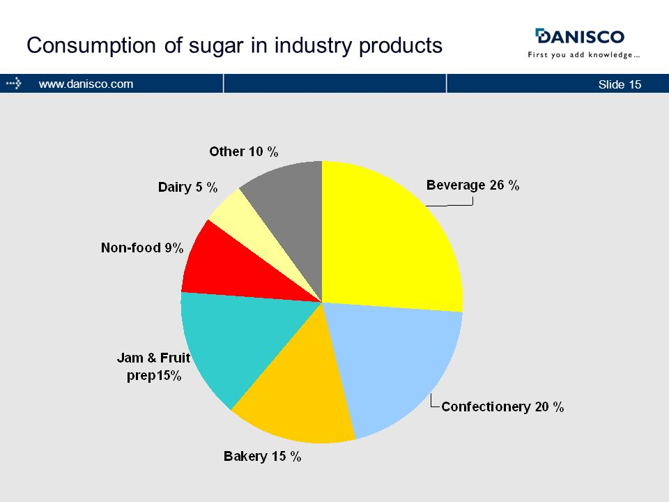 Consumption of sugar in industry products