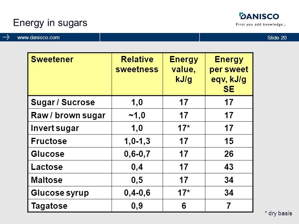 Energy per sweet eqv, kJ/g SE