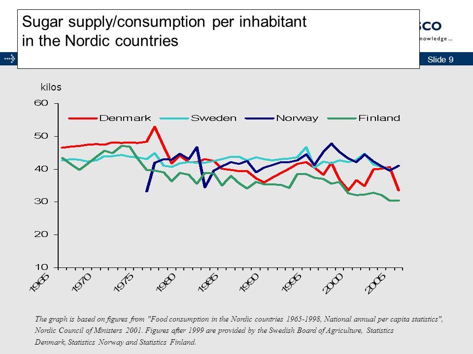 Sugar supply/consumption per inhabitant in the Nordic countries