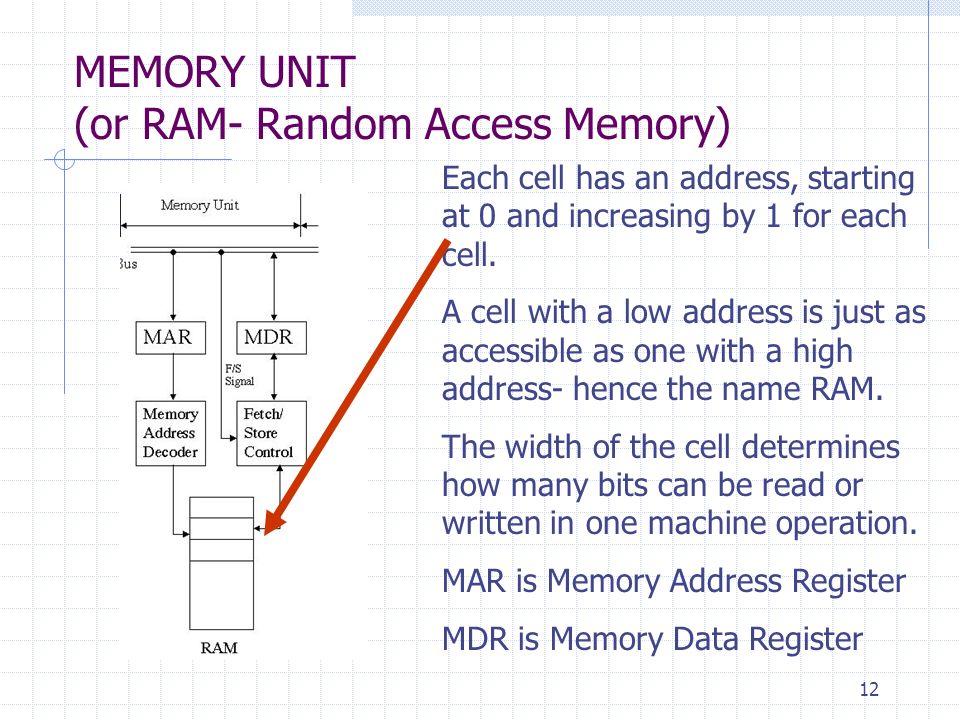 MEMORY UNIT (or RAM- Random Access Memory)