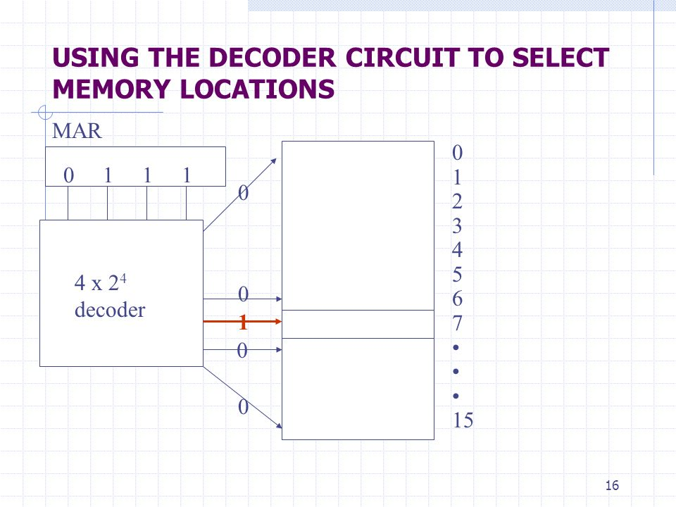 USING THE DECODER CIRCUIT TO SELECT MEMORY LOCATIONS