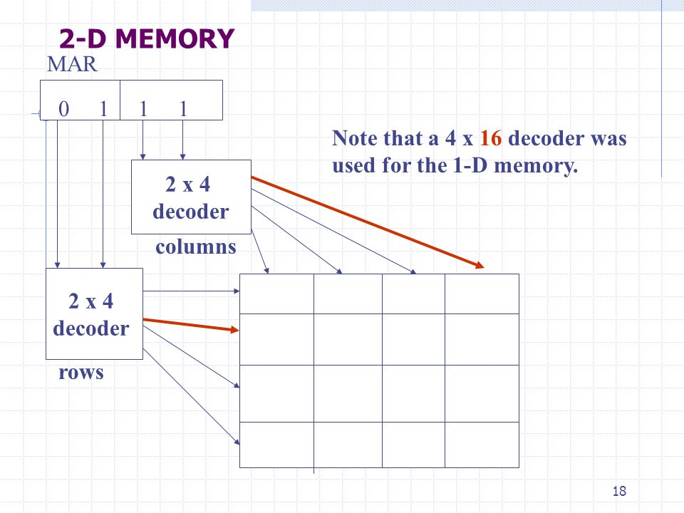 2-D MEMORY 0 1 1 1. MAR. Note that a 4 x 16 decoder was used for the 1-D memory. 2 x 4.