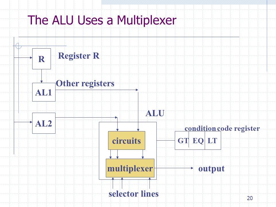 The ALU Uses a Multiplexer