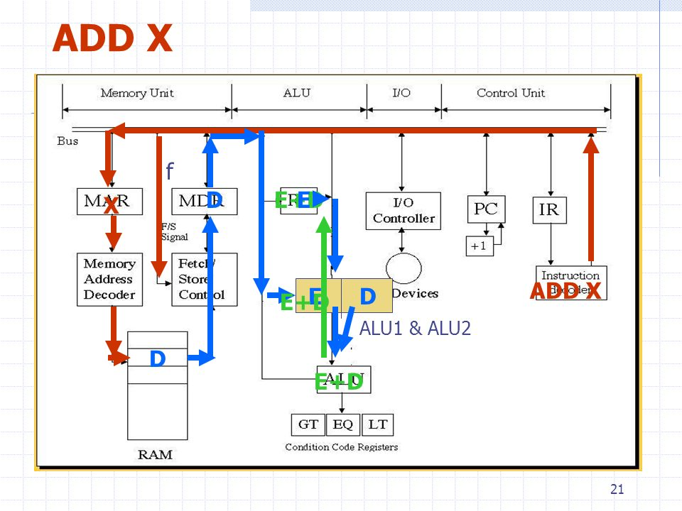 ADD X f D E+D E X ADD X E D E+D ALU1 & ALU2 D E+D