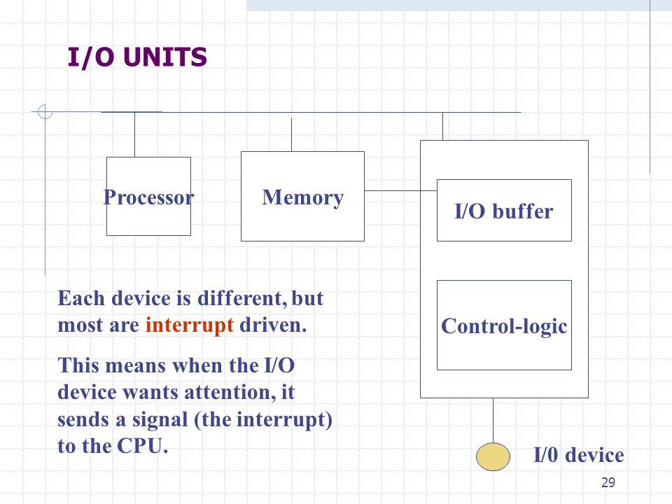 I/O UNITS Memory Processor I/O buffer