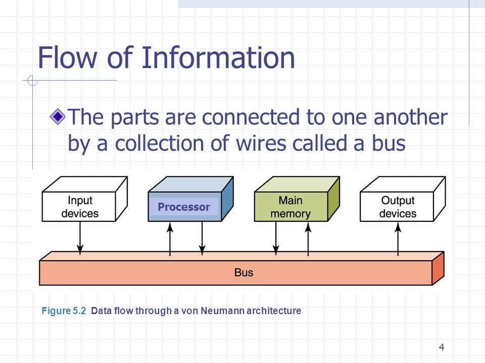Flow of Information The parts are connected to one another by a collection of wires called a bus. Processor.