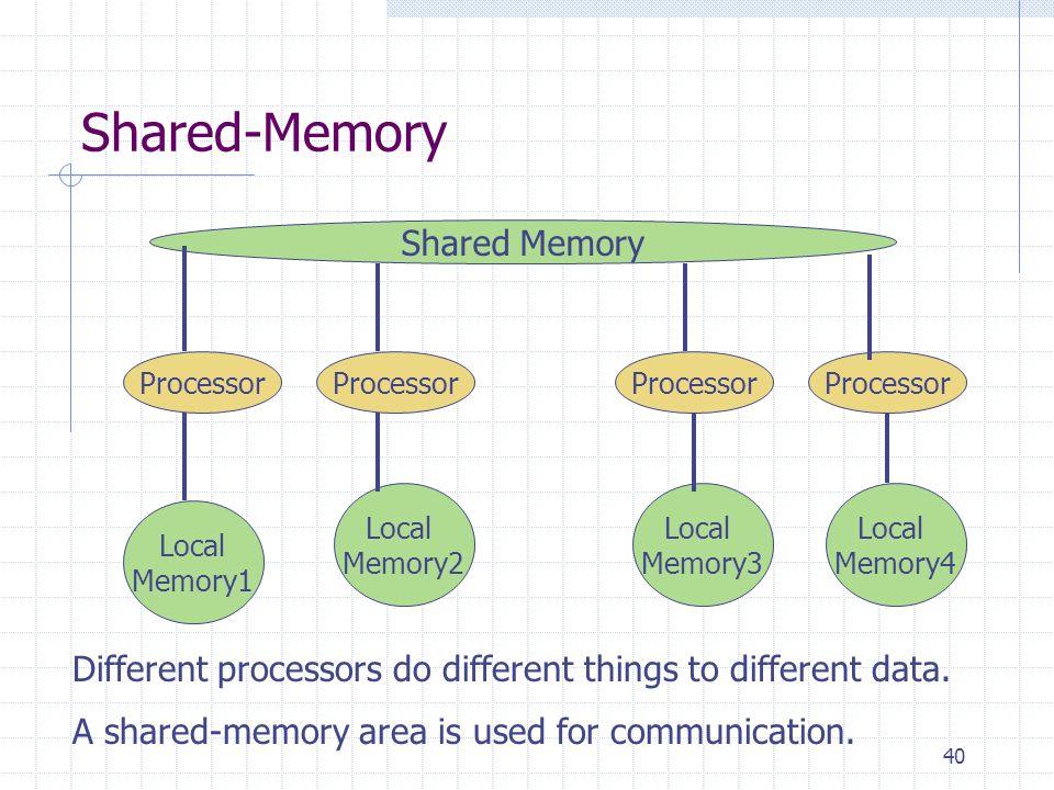 Shared-Memory Shared Memory