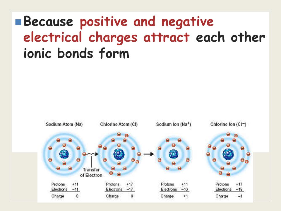 Because positive and negative electrical charges attract each other ionic bonds form