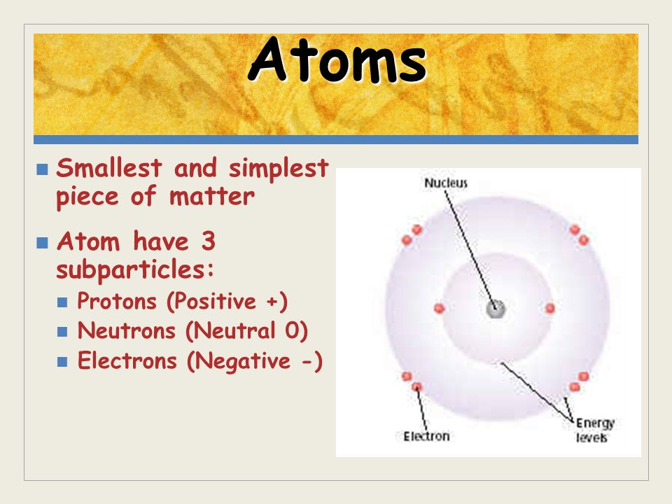 Atoms Smallest and simplest piece of matter Atom have 3 subparticles: