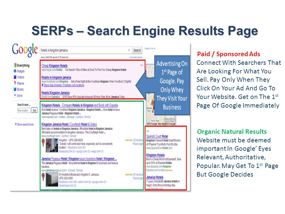SERPs – Search Engine Results Page