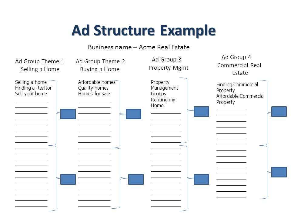 Ad Structure Example Business name – Acme Real Estate Ad Group 4