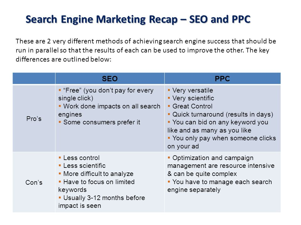 Search Engine Marketing Recap – SEO and PPC