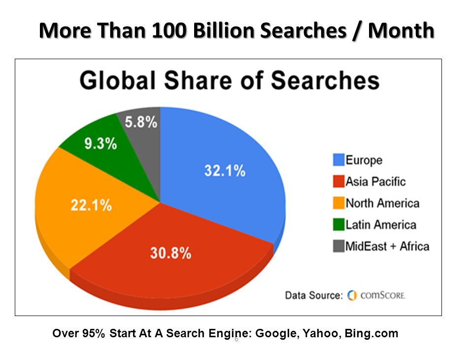 More Than 100 Billion Searches / Month