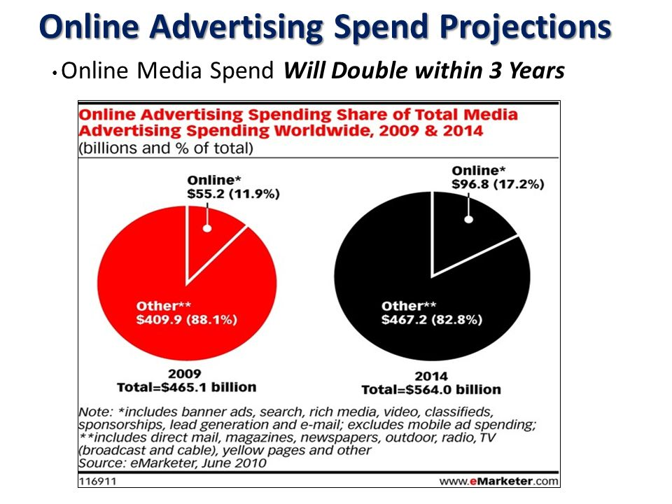 Online Advertising Spend Projections