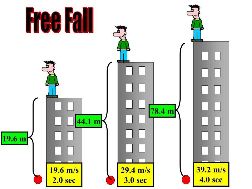 Free Fall 78.4 m 44.1 m 19.6 m 19.6 m/s 2.0 sec 29.4 m/s 3.0 sec
