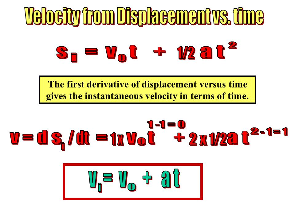 Velocity from Displacement vs. time