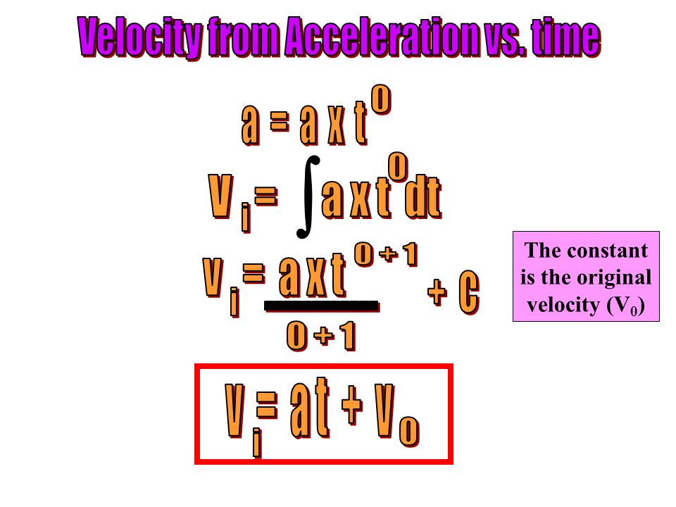 Velocity from Acceleration vs. time