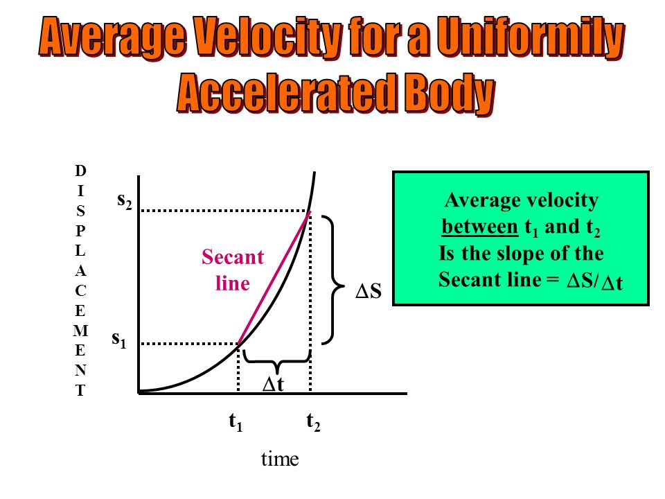 Average Velocity for a Uniformily