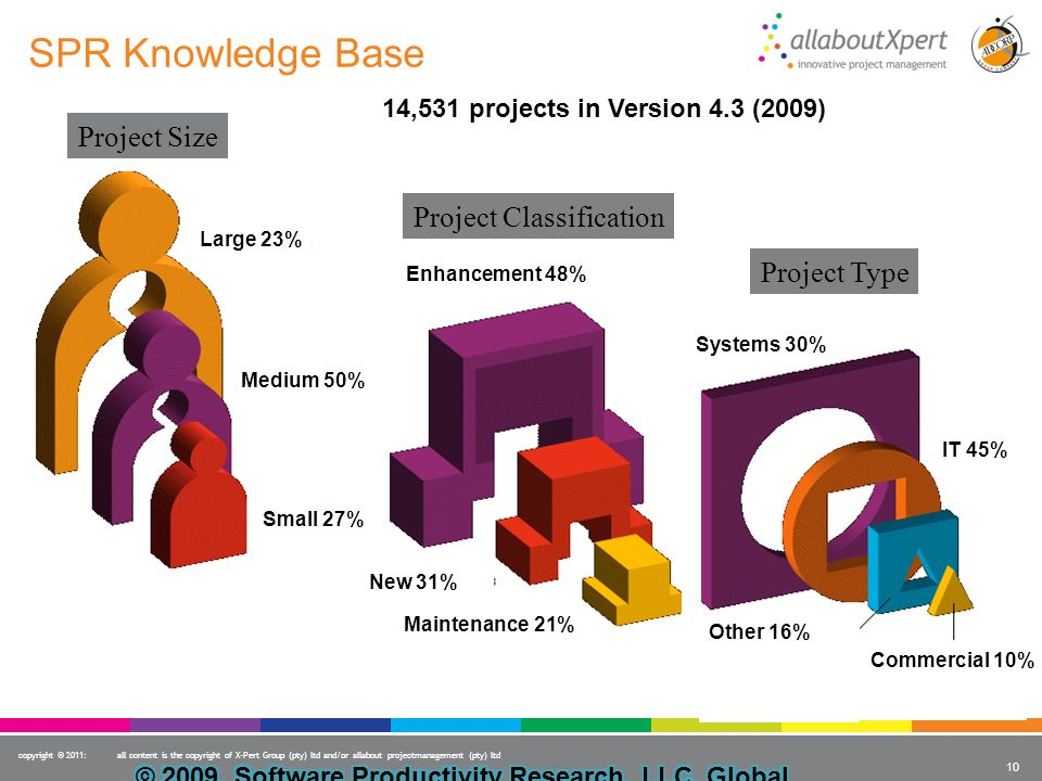 SPR Knowledge Base Project Size Project Classification Project Type