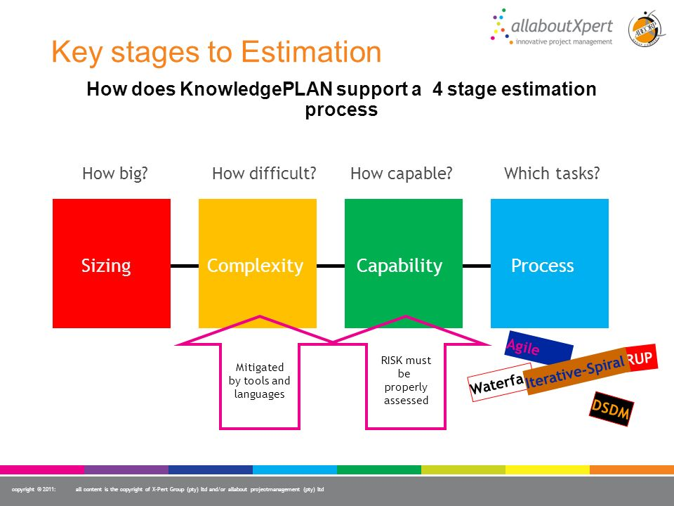 Key stages to Estimation