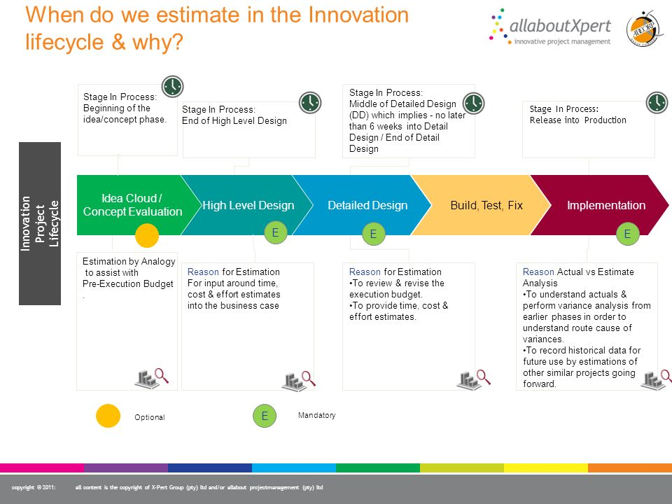 When do we estimate in the Innovation lifecycle & why