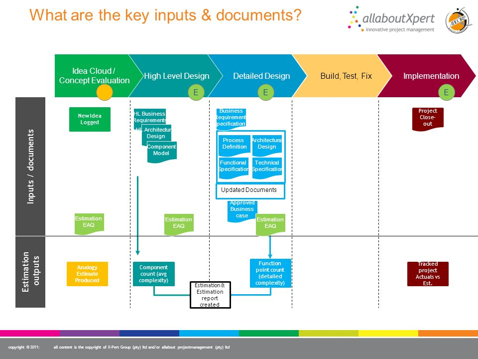 What are the key inputs & documents