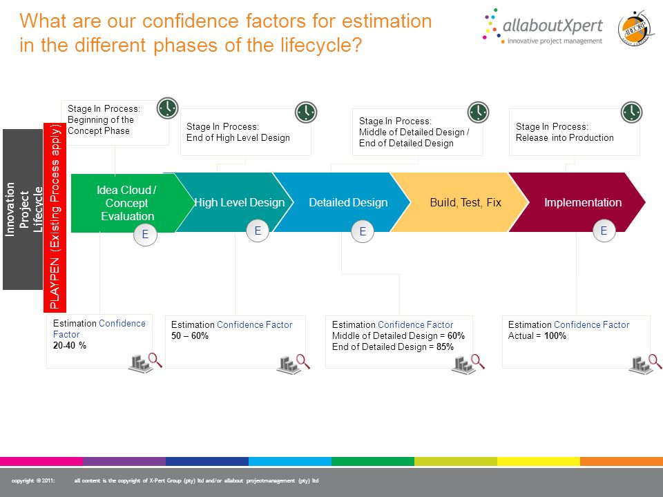 What are our confidence factors for estimation in the different phases of the lifecycle