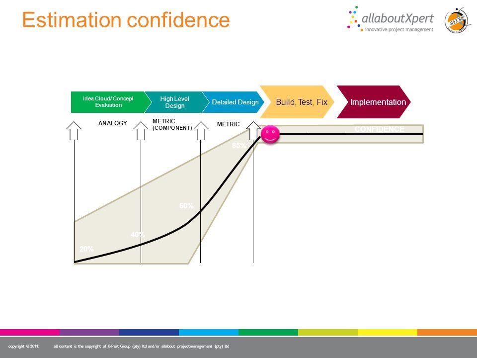 Estimation confidence