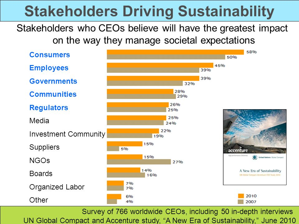 Stakeholders Driving Sustainability