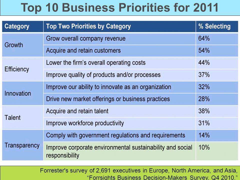 Top 10 Business Priorities for 2011