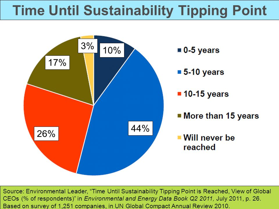 Time Until Sustainability Tipping Point