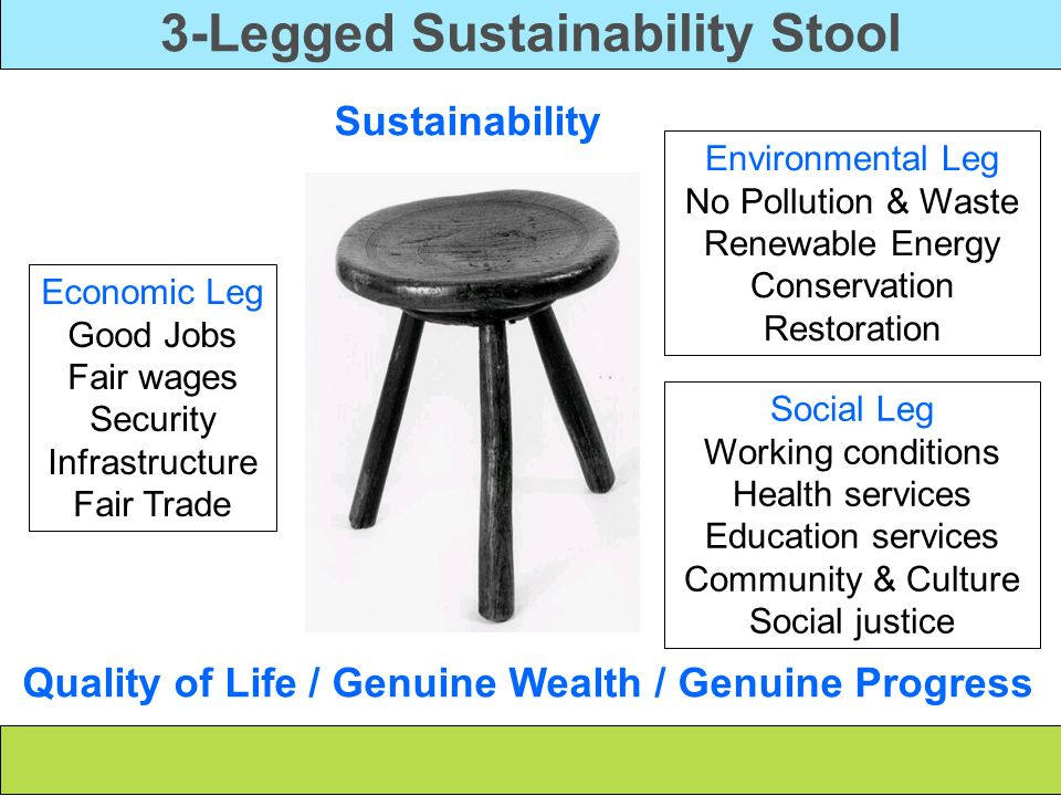 3-Legged Sustainability Stool