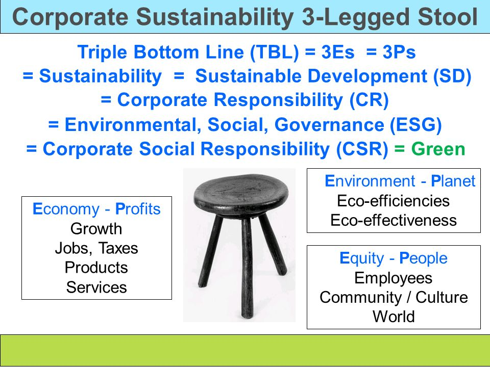 Corporate Sustainability 3-Legged Stool