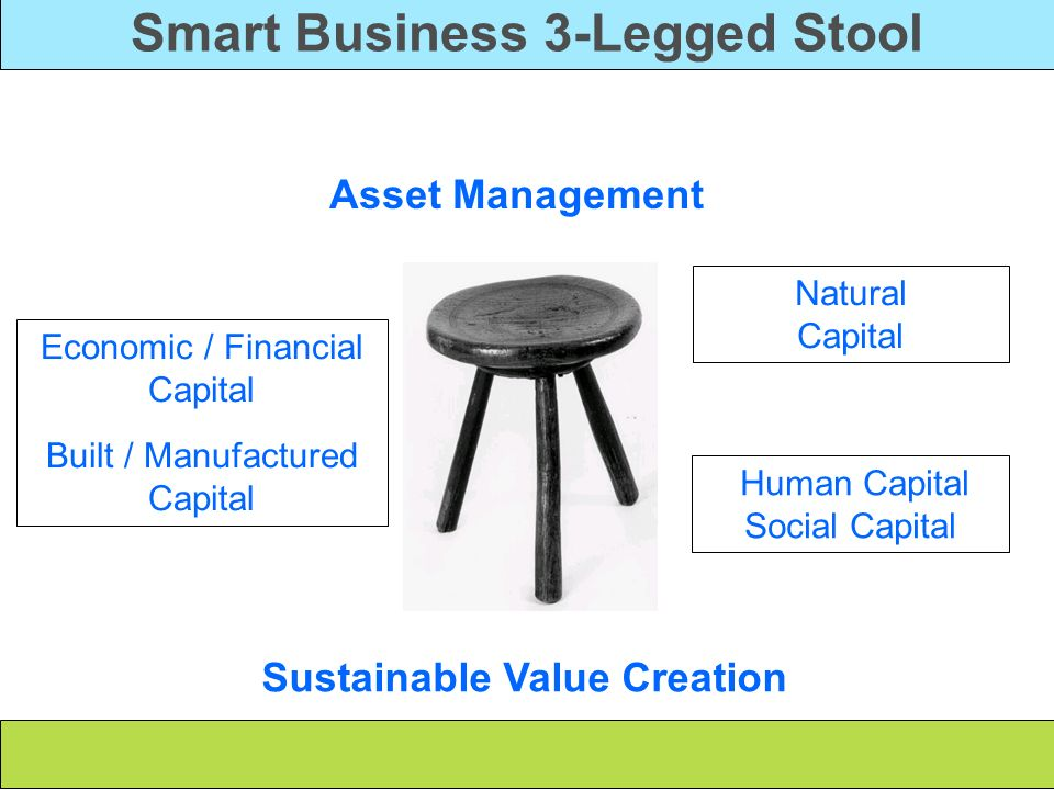 Smart Business 3-Legged Stool Sustainable Value Creation
