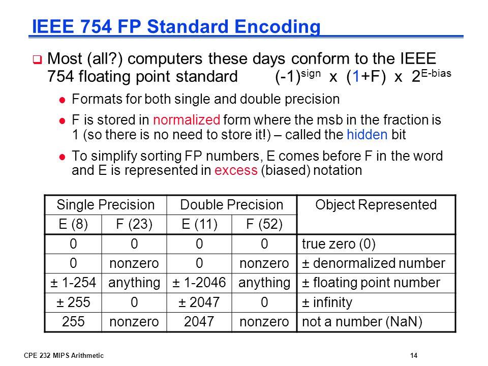 IEEE 754 FP Standard Encoding
