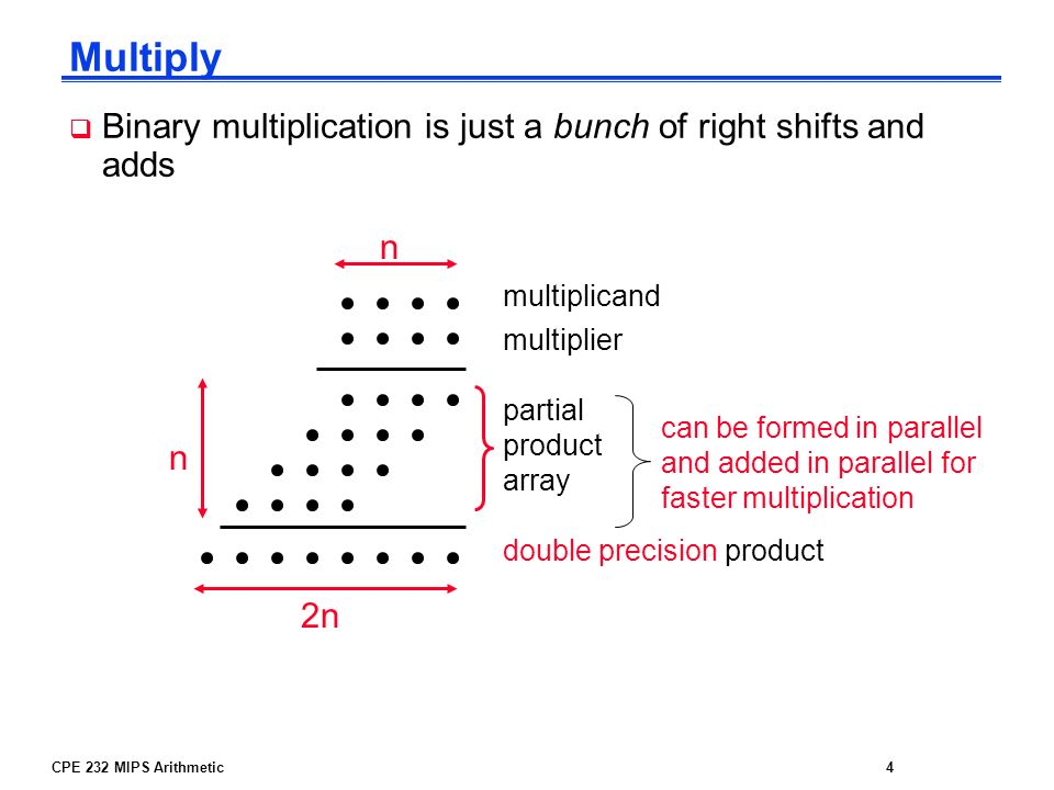 Multiply Binary multiplication is just a bunch of right shifts and adds. n. multiplicand. multiplier.