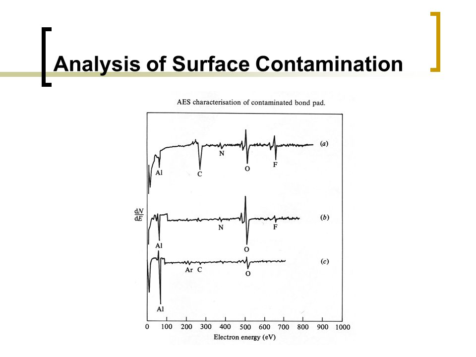 Analysis of Surface Contamination