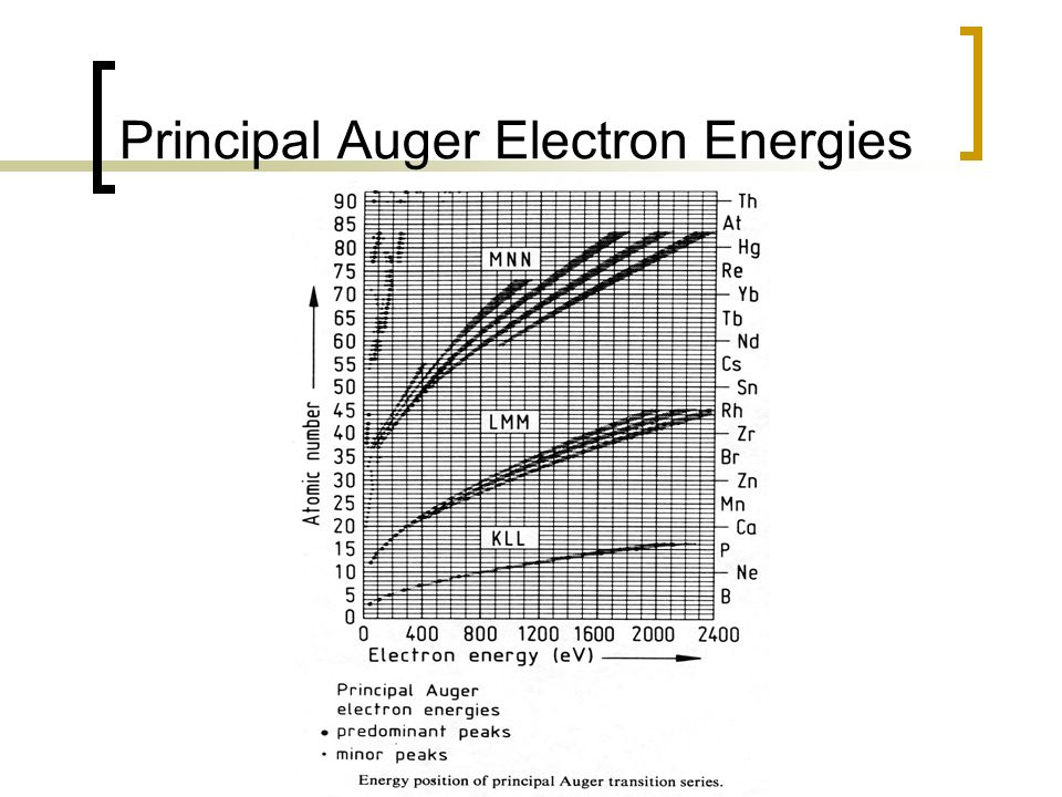 Principal Auger Electron Energies