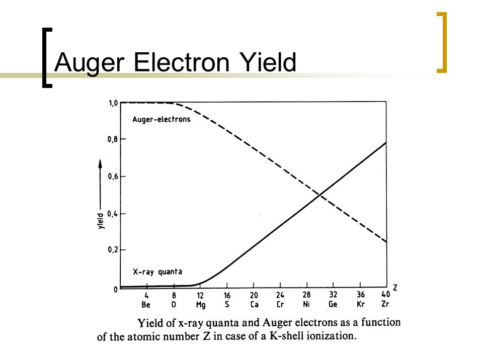 Auger Electron Yield