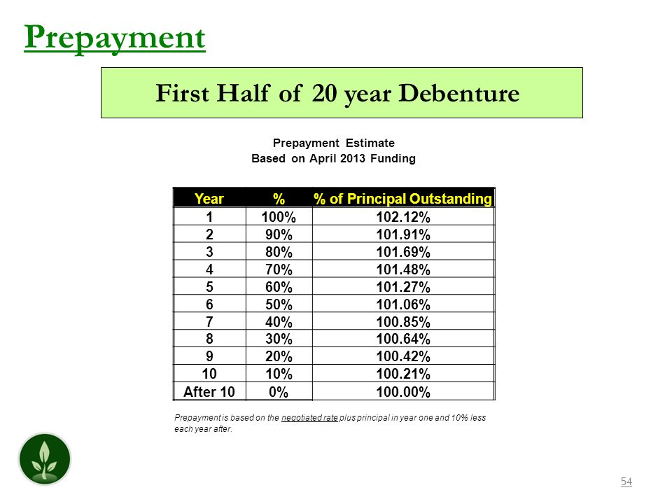 First Half of 20 year Debenture % of Principal Outstanding