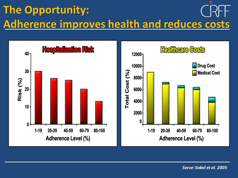 Adherence improves health and reduces costs